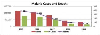Epidemiological situation of Malaria in India (2015 – 2019)